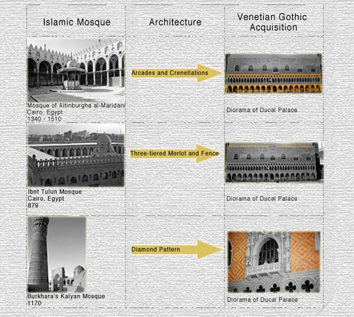 Architectural characteristics on the Sea Facade of the Ducal Palace resemble many famous Islamic Mosques.