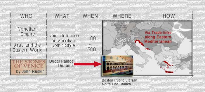 Analyzing the Islamic Influence on Venetian Gothic Architecture