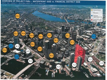 Overview Of Project FARs, Waterfront Side vs. Financial District Side