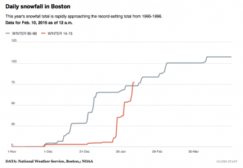 DATA by the National Weather Service, Boston,; NOAA, courtesy of the Boston Globe.